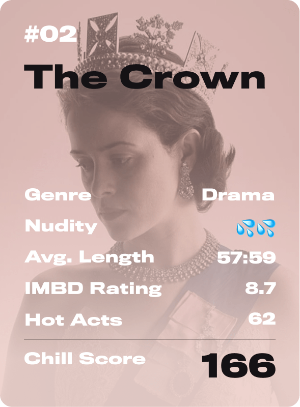 The crown chill score